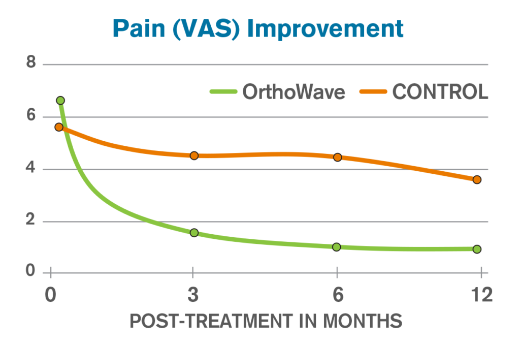 Reduction in pain 3, 6, and 12 months